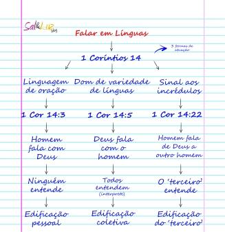 falar em línguas